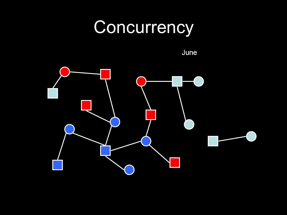 Concurrency June