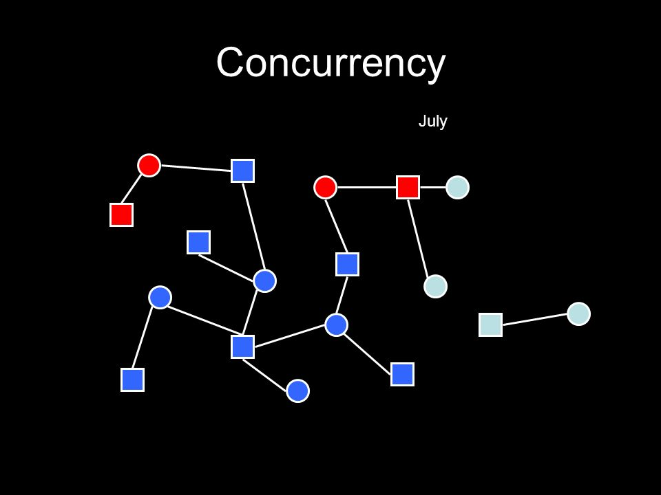 Concurrency July