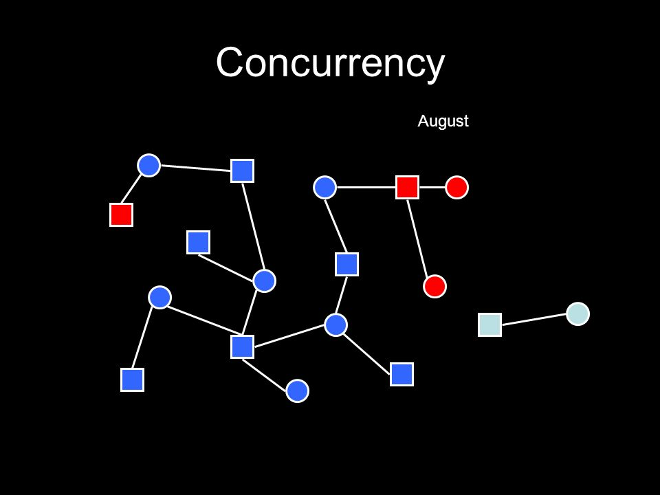 Concurrency August