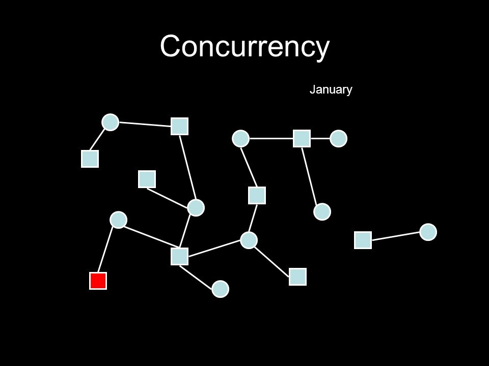 Concurrency January