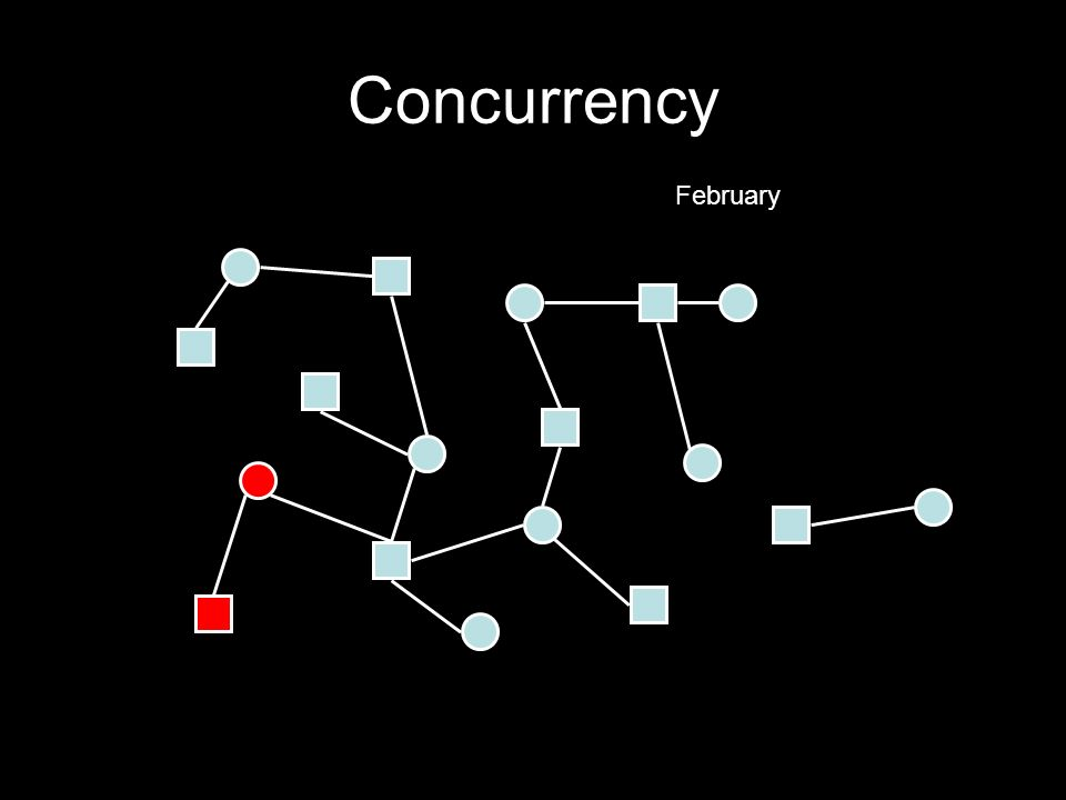 Concurrency February