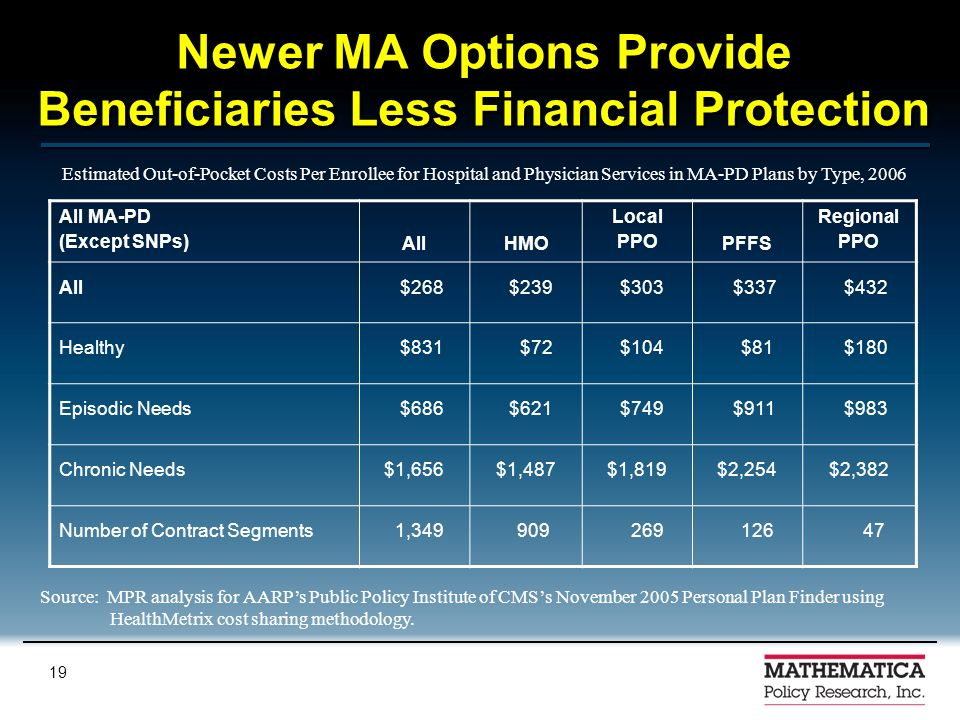 18 Part D Benefits are Highly Competitive in MA Lower premiums, less out-of-pocket cost, some coverage generics in gap Advantage mainly seen in HMOs and enhanced plans (2006) Can use savings from A/B and overpayments to offset Part D (Rx ) costs HMOs possibly can negotiate better rates (more managed) Lower premiums, less out-of-pocket cost, some coverage generics in gap Advantage mainly seen in HMOs and enhanced plans (2006) Can use savings from A/B and overpayments to offset Part D (Rx ) costs HMOs possibly can negotiate better rates (more managed)