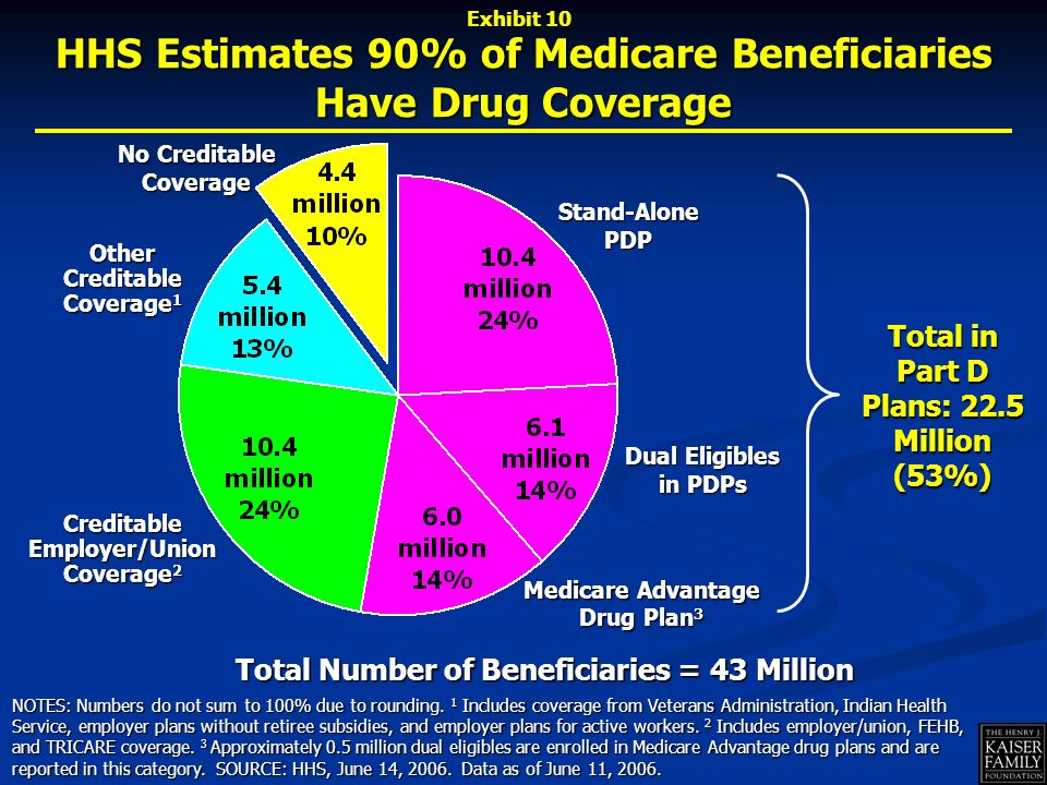 HHS Estimates 90% of Medicare Beneficiaries Have Drug Coverage NOTES: Numbers do not sum to 100% due to rounding.