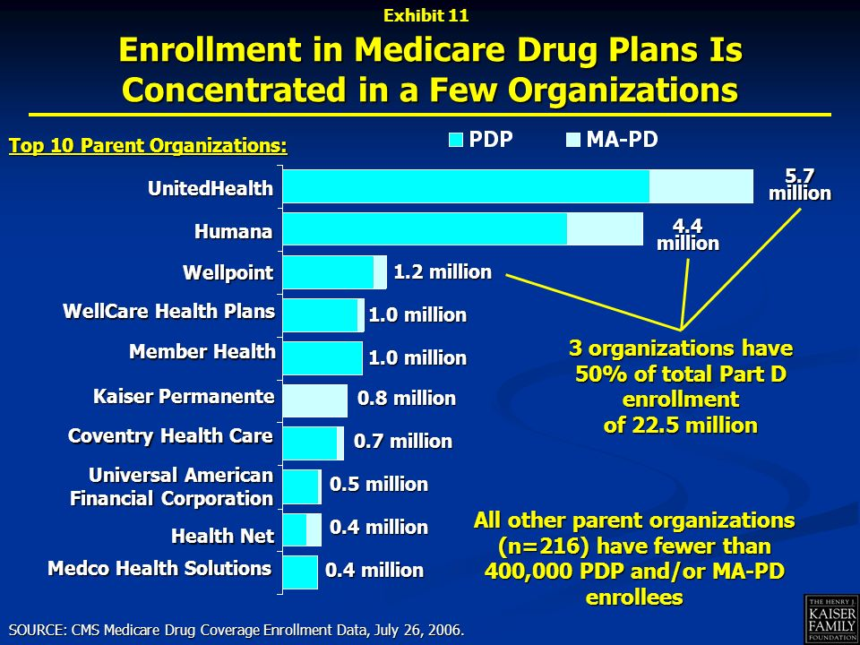 UnitedHealth Wellpoint Humana WellCare Health Plans Kaiser Permanente Coventry Health Care Universal American Financial Corporation Member Health Medco Health Solutions 5.7million 4.4million 1.2 million Health Net Enrollment in Medicare Drug Plans Is Concentrated in a Few Organizations SOURCE: CMS Medicare Drug Coverage Enrollment Data, July 26, 2006.