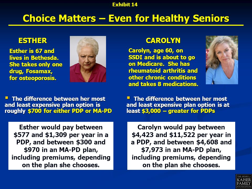 Choice Matters – Even for Healthy Seniors ESTHER Esther would pay between $577 and $1,309 per year in a PDP, and between $300 and $970 in an MA-PD plan, including premiums, depending on the plan she chooses.