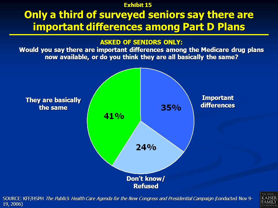Only a third of surveyed seniors say there are important differences among Part D Plans ASKED OF SENIORS ONLY: Would you say there are important differences among the Medicare drug plans now available, or do you think they are all basically the same.