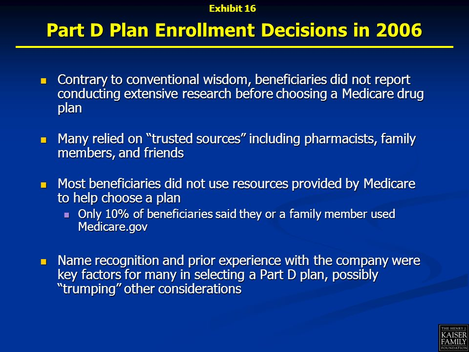 Part D Plan Enrollment Decisions in 2006 Contrary to conventional wisdom, beneficiaries did not report conducting extensive research before choosing a Medicare drug plan Contrary to conventional wisdom, beneficiaries did not report conducting extensive research before choosing a Medicare drug plan Many relied on trusted sources including pharmacists, family members, and friends Many relied on trusted sources including pharmacists, family members, and friends Most beneficiaries did not use resources provided by Medicare to help choose a plan Most beneficiaries did not use resources provided by Medicare to help choose a plan Only 10% of beneficiaries said they or a family member used Medicare.gov Only 10% of beneficiaries said they or a family member used Medicare.gov Name recognition and prior experience with the company were key factors for many in selecting a Part D plan, possibly trumping other considerations Name recognition and prior experience with the company were key factors for many in selecting a Part D plan, possibly trumping other considerations Exhibit 16