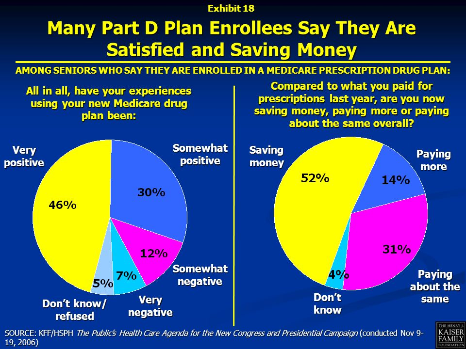 Many Part D Plan Enrollees Say They Are Satisfied and Saving Money All in all, have your experiences using your new Medicare drug plan been: Compared to what you paid for prescriptions last year, are you now saving money, paying more or paying about the same overall.