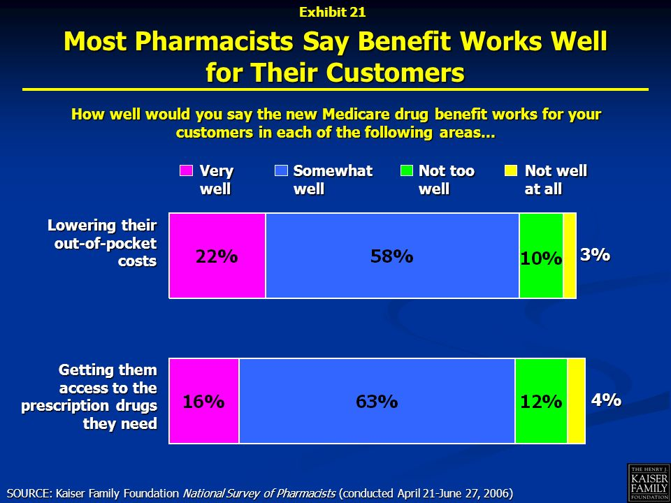 How well would you say the new Medicare drug benefit works for your customers in each of the following areas… Very well Not well at all Somewhat well Lowering their out-of-pocket costs Not too well Getting them access to the prescription drugs they need SOURCE: Kaiser Family Foundation National Survey of Pharmacists (conducted April 21-June 27, 2006) Most Pharmacists Say Benefit Works Well for Their Customers Exhibit 213% 4%