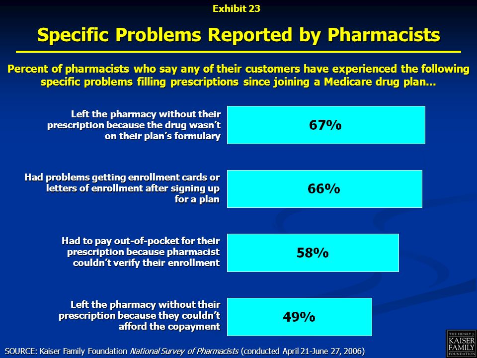 Had to pay out-of-pocket for their prescription because pharmacist couldnt verify their enrollment Had problems getting enrollment cards or letters of enrollment after signing up for a plan Left the pharmacy without their prescription because the drug wasnt on their plans formulary Left the pharmacy without their prescription because they couldnt afford the copayment Specific Problems Reported by Pharmacists Percent of pharmacists who say any of their customers have experienced the following specific problems filling prescriptions since joining a Medicare drug plan… SOURCE: Kaiser Family Foundation National Survey of Pharmacists (conducted April 21-June 27, 2006) Exhibit 23