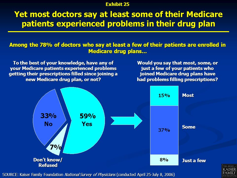No Dont know/ Refused Among the 78% of doctors who say at least a few of their patients are enrolled in Medicare drug plans… SOURCE: Kaiser Family Foundation National Survey of Physicians (conducted April 25-July 8, 2006) To the best of your knowledge, have any of your Medicare patients experienced problems getting their prescriptions filled since joining a new Medicare drug plan, or not.