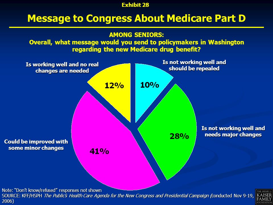 Message to Congress About Medicare Part D AMONG SENIORS: Overall, what message would you send to policymakers in Washington regarding the new Medicare drug benefit.