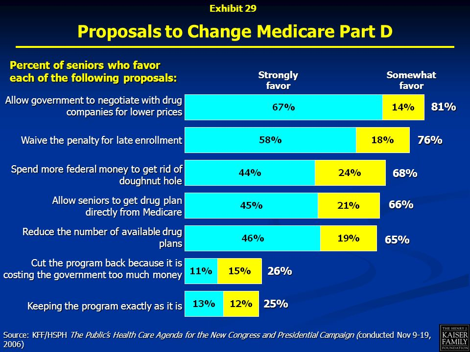 Cut the program back because it is costing the government too much money Proposals to Change Medicare Part D Somewhat favor Strongly favor Percent of seniors who favor each of the following proposals: Source: KFF/HSPH The Publics Health Care Agenda for the New Congress and Presidential Campaign (conducted Nov 9-19, 2006) Allow government to negotiate with drug companies for lower prices Waive the penalty for late enrollment Reduce the number of available drug plans Keeping the program exactly as it is Spend more federal money to get rid of doughnut hole Allow seniors to get drug plan directly from Medicare 81% 76% 68% 66% 65% 26% 25% Exhibit 29