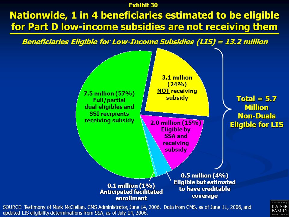 Nationwide, 1 in 4 beneficiaries estimated to be eligible for Part D low-income subsidies are not receiving them Beneficiaries Eligible for Low-Income Subsidies (LIS) = 13.2 million 2.0 million (15%) Eligible by SSA and receiving subsidy 0.5 million (4%) Eligible but estimated to have creditable coverage SOURCE: Testimony of Mark McClellan, CMS Administrator, June 14, 2006.