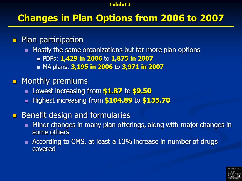 Changes in Plan Options from 2006 to 2007 Plan participation Plan participation Mostly the same organizations but far more plan options Mostly the same organizations but far more plan options PDPs: 1,429 in 2006 to 1,875 in 2007 PDPs: 1,429 in 2006 to 1,875 in 2007 MA plans: 3,195 in 2006 to 3,971 in 2007 MA plans: 3,195 in 2006 to 3,971 in 2007 Monthly premiums Monthly premiums Lowest increasing from $1.87 to $9.50 Lowest increasing from $1.87 to $9.50 Highest increasing from $104.89 to $135.70 Highest increasing from $104.89 to $135.70 Benefit design and formularies Benefit design and formularies Minor changes in many plan offerings, along with major changes in some others Minor changes in many plan offerings, along with major changes in some others According to CMS, at least a 13% increase in number of drugs covered According to CMS, at least a 13% increase in number of drugs covered Exhibit 3