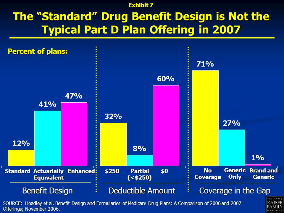 SOURCE: Hoadley et al. Benefit Design and Formularies of Medicare Drug Plans: A Comparison of 2006 and 2007 Offerings; November 2006. Enhanced Actuari