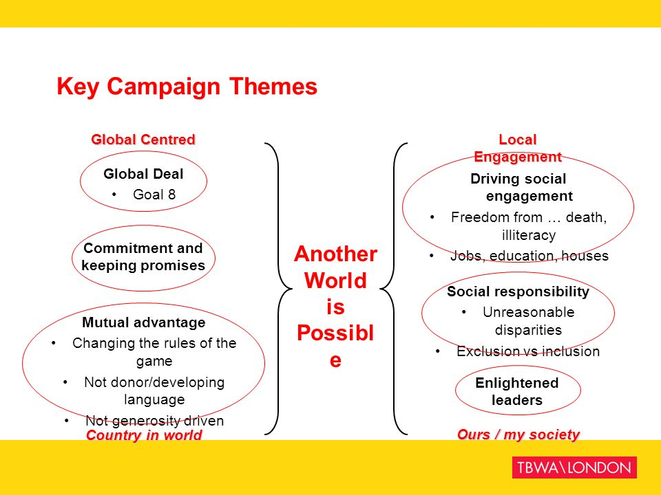 Key Campaign Themes Global Deal Goal 8 Commitment and keeping promises Mutual advantage Changing the rules of the game Not donor/developing language N