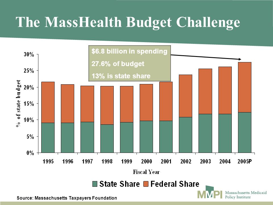 Source: Massachusetts Taxpayers Foundation The MassHealth Budget Challenge 20.3% 20.4% $6.8 billion in spending 27.6% of budget 13% is state share