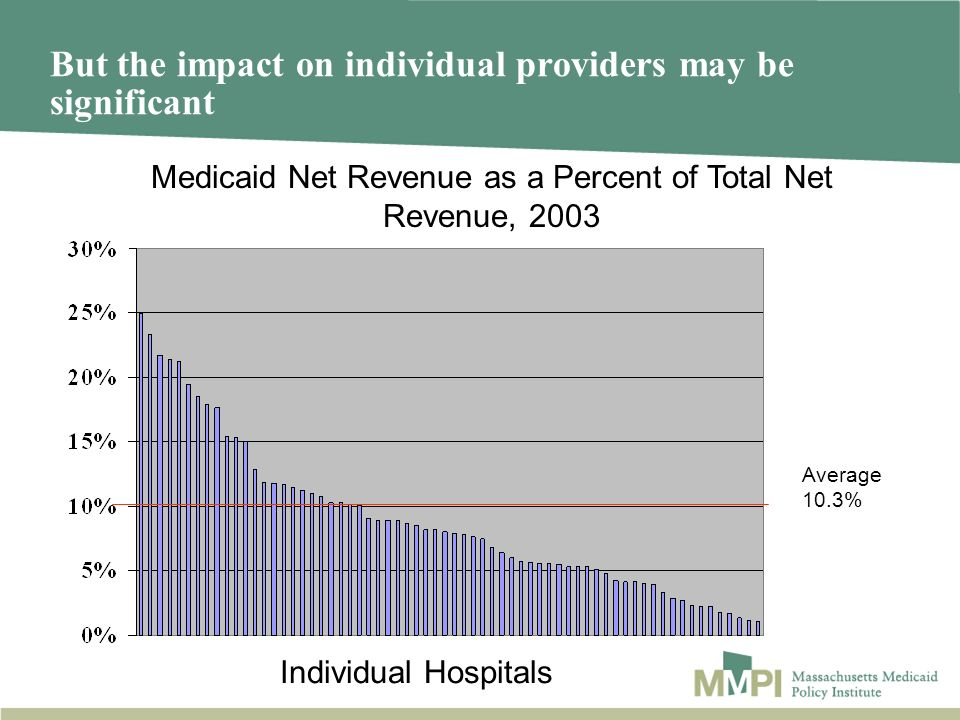 But the impact on individual providers may be significant Average 10.3% Individual Hospitals Medicaid Net Revenue as a Percent of Total Net Revenue, 2003