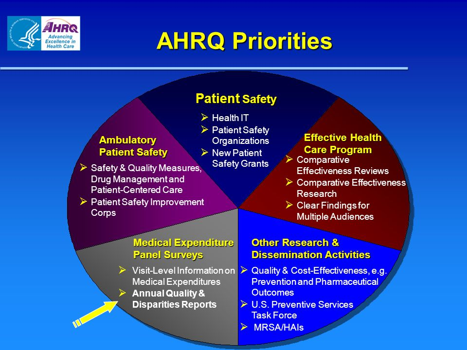 AHRQ Priorities Effective Health Care Program Medical Expenditure Panel Surveys Ambulatory Patient Safety Patient Safety Patient Safety Health IT Pati