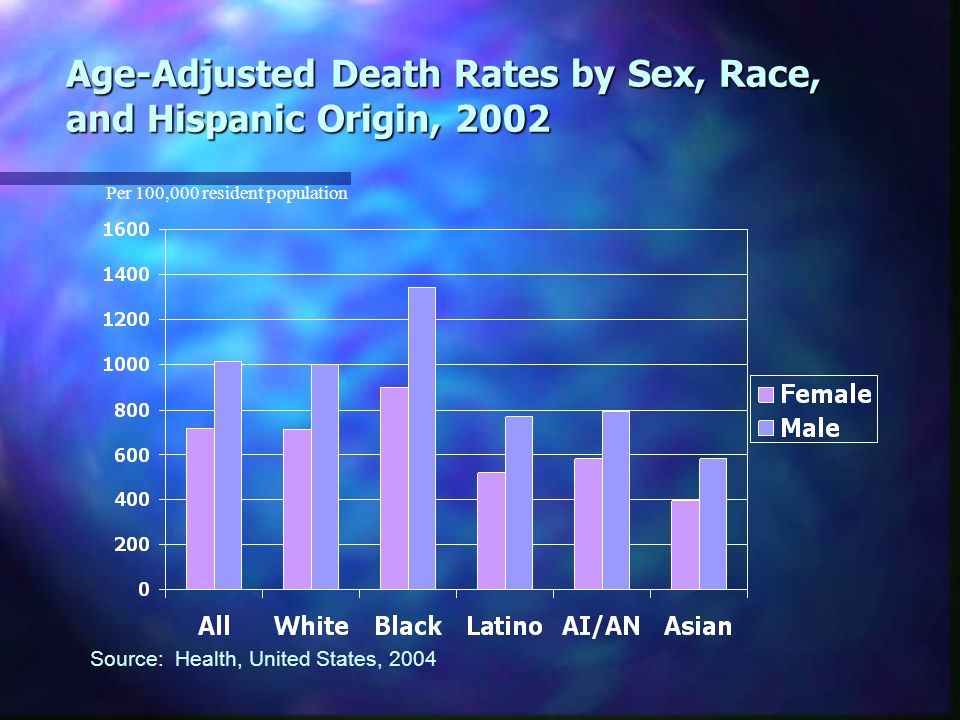 Age-Adjusted Death Rates by Sex, Race, and Hispanic Origin, 2002 Per 100,000 resident population Source: Health, United States, 2004