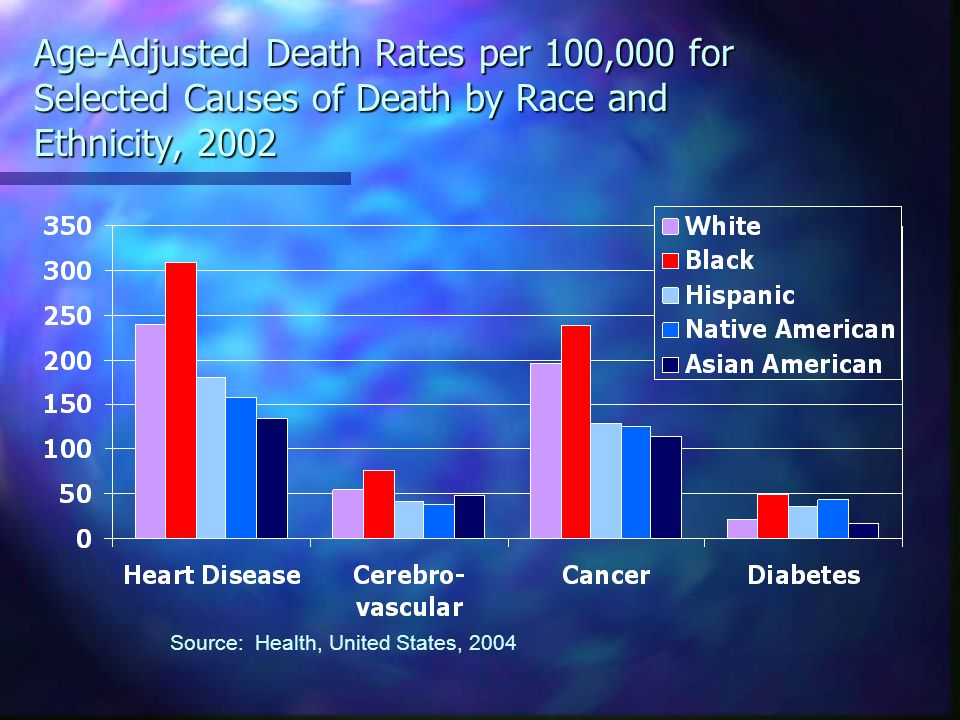 Age-Adjusted Death Rates per 100,000 for Selected Causes of Death by Race and Ethnicity, 2002 Source: Health, United States, 2004