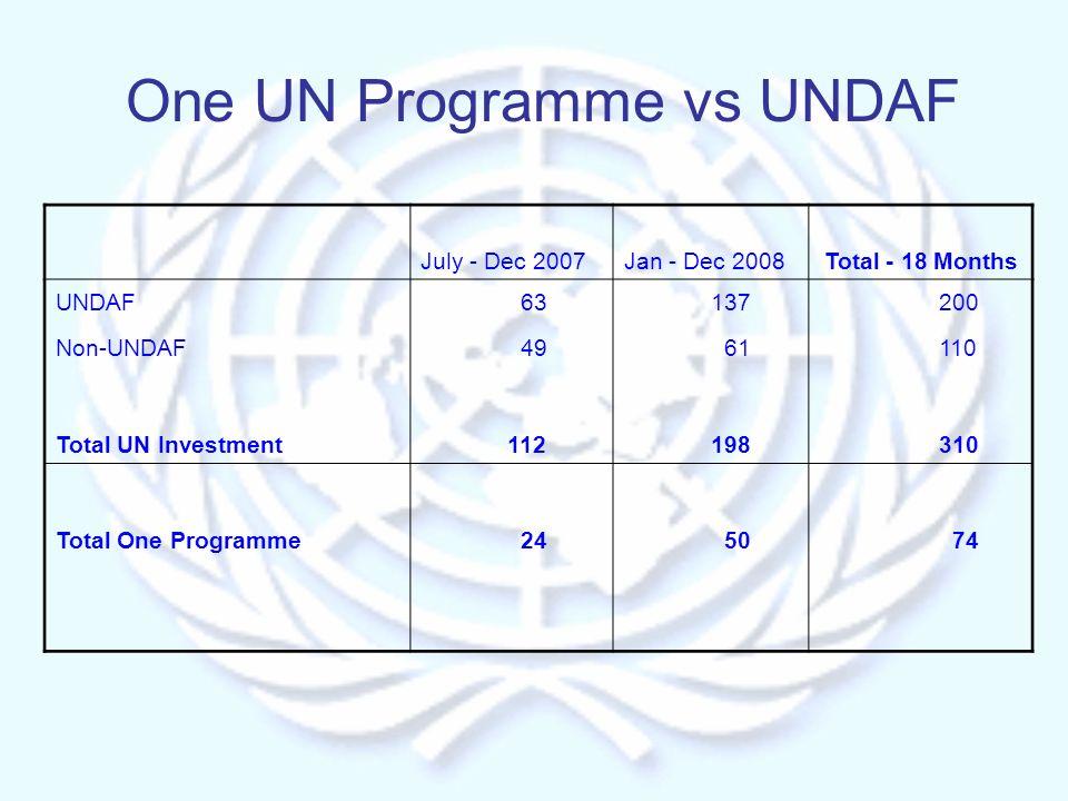 One UN Programme vs UNDAF July - Dec 2007Jan - Dec 2008Total - 18 Months UNDAF 63 137 200 Non-UNDAF 49 61 110 Total UN Investment 112 198 310 Total One Programme 24 50 74