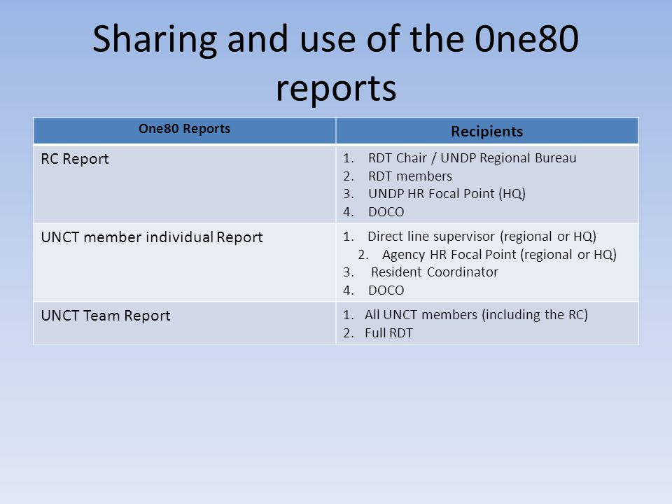 Sharing and use of the 0ne80 reports One80 Reports Recipients RC Report 1.RDT Chair / UNDP Regional Bureau 2.RDT members 3.UNDP HR Focal Point (HQ) 4.