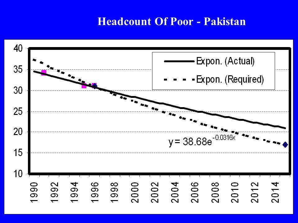 Headcount Of Poor - Pakistan