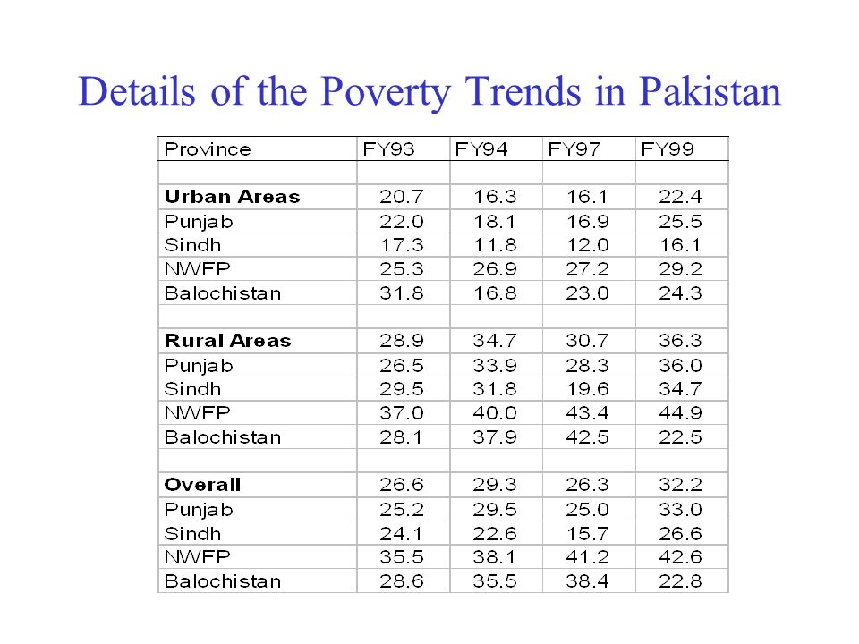 Details of the Poverty Trends in Pakistan