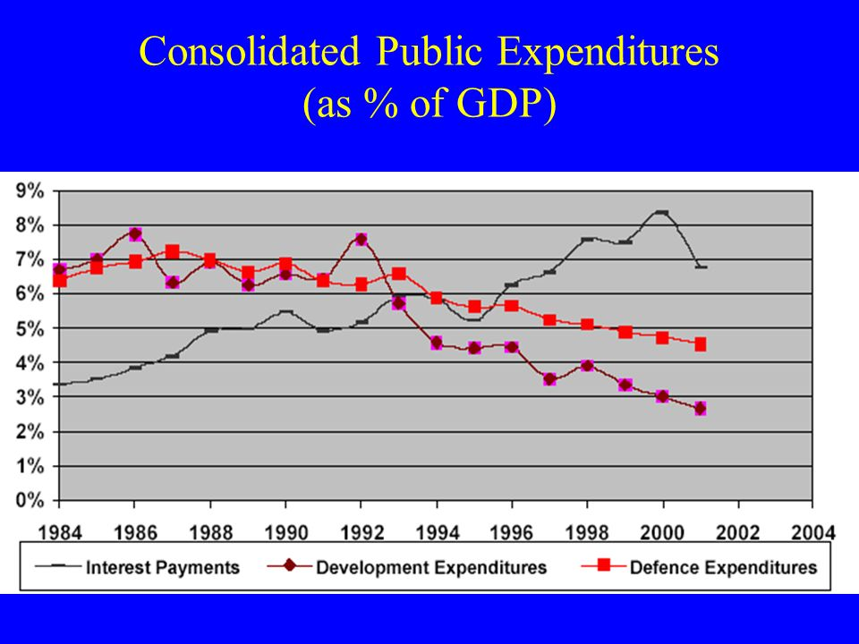 Consolidated Public Expenditures (as % of GDP)