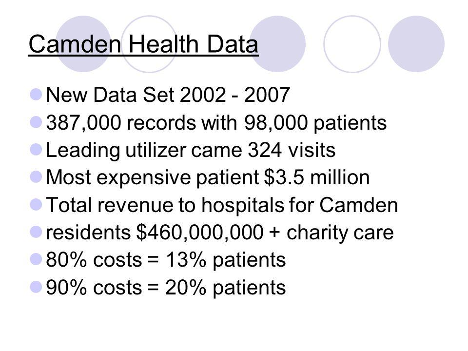 Top 10 ED Diagnosis 2002-2007 (317,791 Total Number of Visits) ACUTE URI NOS 12,549 OTITIS MEDIA NOS 7,638 INFECTION NOS 7,577 ACUTE PHARYNGITIS 6,195 ASTHMA NOS W/ EXACER 5,393 NONINF GASTROENTERIT NEC 5,037 ABDOMINAL PAIN-SITE NEC 4,773 FEVER 4,219 CHEST PAIN NEC 3,711 HEADACHE 3,248