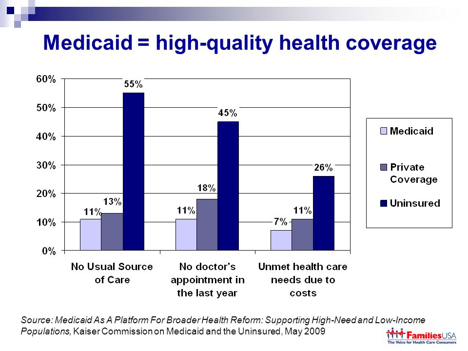 Medicaid = high-quality health coverage Source: Medicaid As A Platform For Broader Health Reform: Supporting High-Need and Low-Income Populations, Kaiser Commission on Medicaid and the Uninsured, May 2009