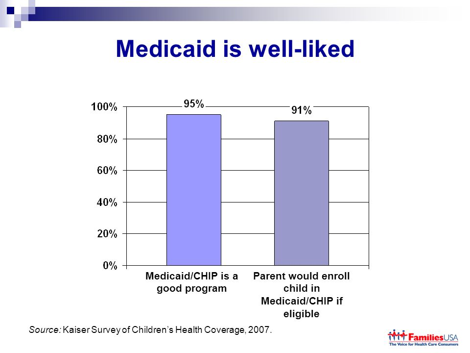 Medicaid is well-liked Medicaid/CHIP is a good program Parent would enroll child in Medicaid/CHIP if eligible Source: Kaiser Survey of Childrens Health Coverage, 2007.