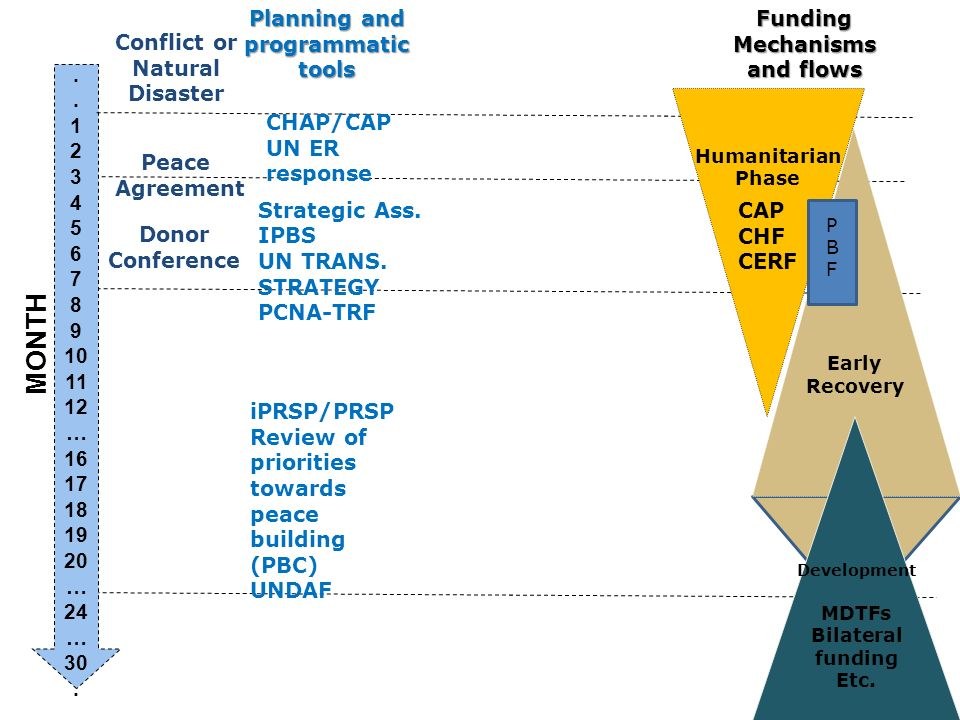 I.Identifying Needs II. Planning the national response III.
