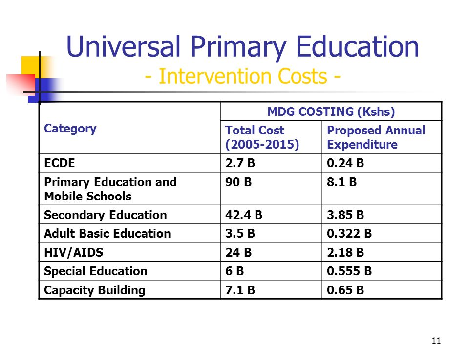 11 Universal Primary Education - Intervention Costs - Category MDG COSTING (Kshs) Total Cost (2005-2015) Proposed Annual Expenditure ECDE2.7 B0.24 B Primary Education and Mobile Schools 90 B8.1 B Secondary Education42.4 B3.85 B Adult Basic Education3.5 B0.322 B HIV/AIDS24 B2.18 B Special Education6 B0.555 B Capacity Building7.1 B0.65 B