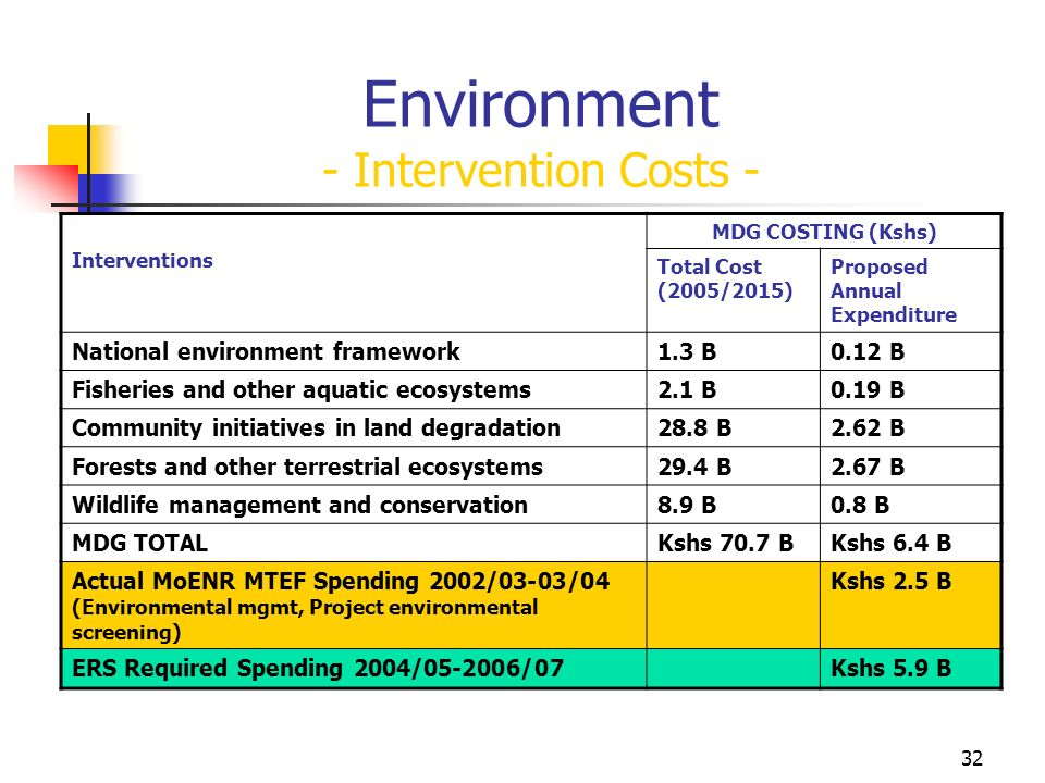 32 Environment - Intervention Costs - Interventions MDG COSTING (Kshs) Total Cost (2005/2015) Proposed Annual Expenditure National environment framework1.3 B0.12 B Fisheries and other aquatic ecosystems2.1 B0.19 B Community initiatives in land degradation28.8 B2.62 B Forests and other terrestrial ecosystems29.4 B2.67 B Wildlife management and conservation8.9 B0.8 B MDG TOTALKshs 70.7 BKshs 6.4 B Actual MoENR MTEF Spending 2002/03-03/04 (Environmental mgmt, Project environmental screening) Kshs 2.5 B ERS Required Spending 2004/05-2006/07Kshs 5.9 B