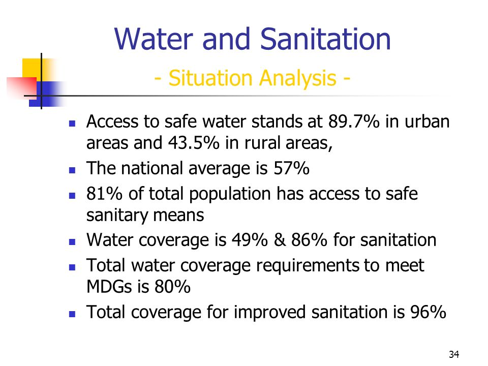 34 Water and Sanitation - Situation Analysis - Access to safe water stands at 89.7% in urban areas and 43.5% in rural areas, The national average is 57% 81% of total population has access to safe sanitary means Water coverage is 49% & 86% for sanitation Total water coverage requirements to meet MDGs is 80% Total coverage for improved sanitation is 96%