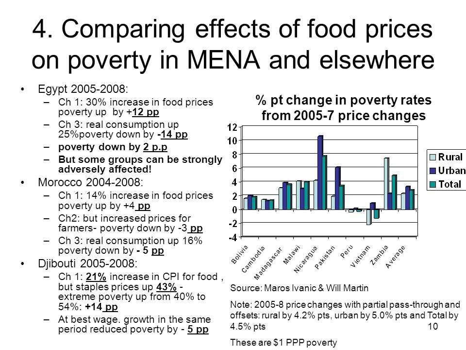 10 4. Comparing effects of food prices on poverty in MENA and elsewhere Egypt 2005-2008: –Ch 1: 30% increase in food prices poverty up by +12 pp –Ch 3