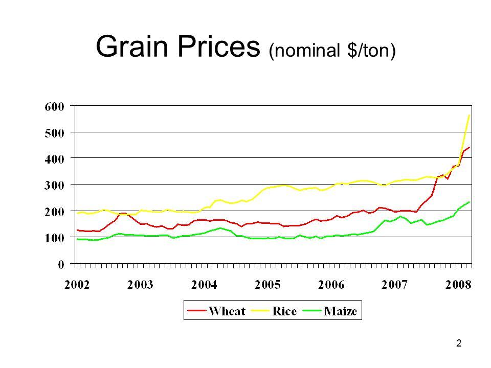 2 Grain Prices (nominal $/ton)
