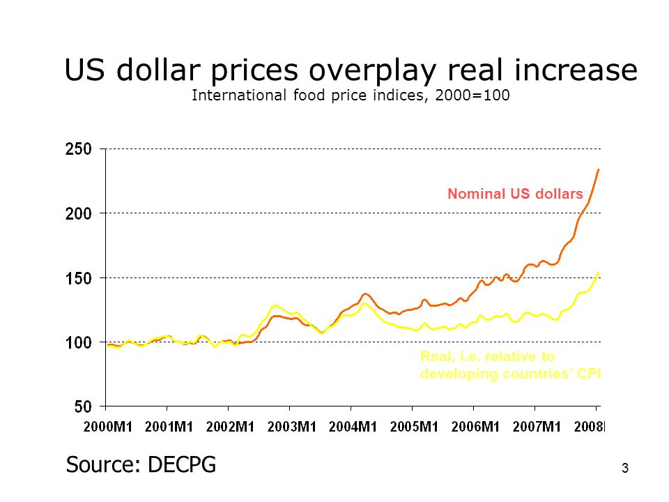3 US dollar prices overplay real increase International food price indices, 2000=100 Source: DECPG Nominal US dollars Real, i.e. relative to developin