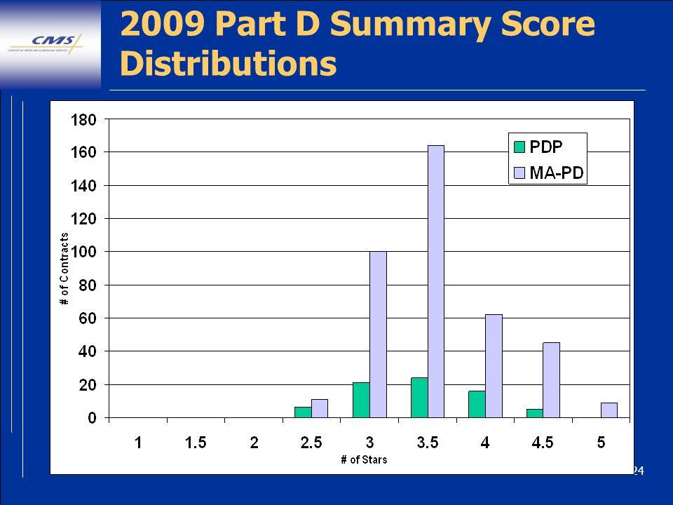 24 2009 Part D Summary Score Distributions