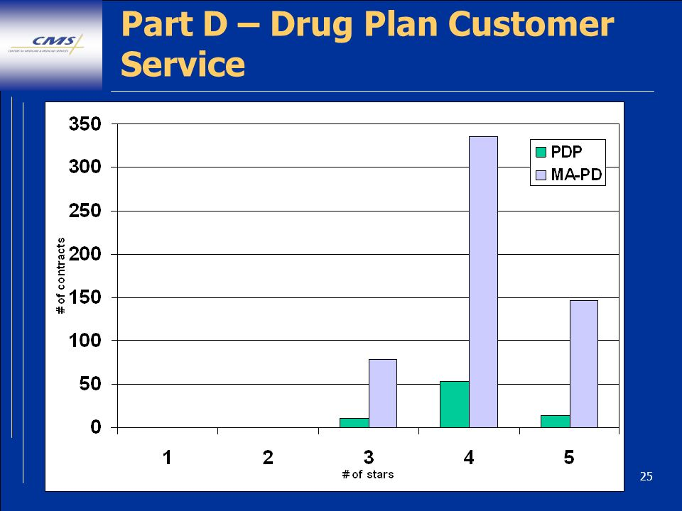 25 Part D – Drug Plan Customer Service