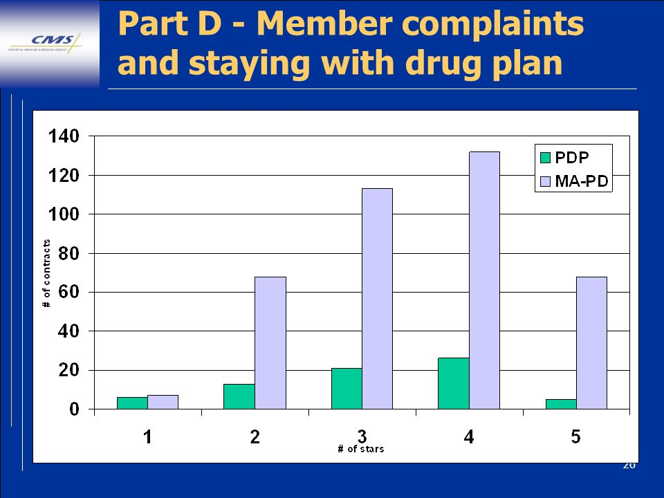 26 Part D - Member complaints and staying with drug plan