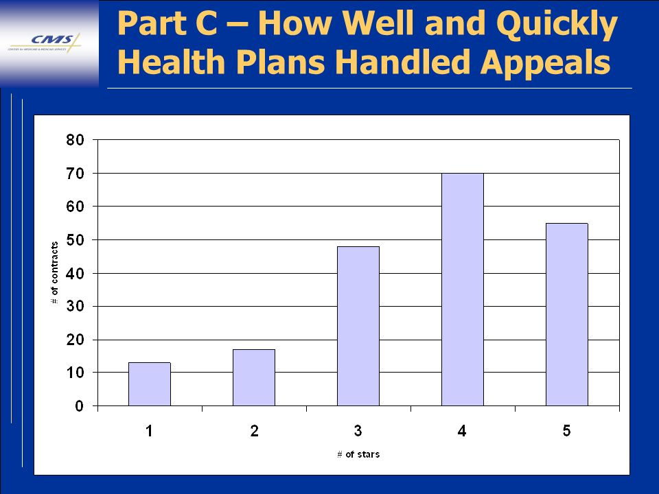45 Part C – How Well and Quickly Health Plans Handled Appeals