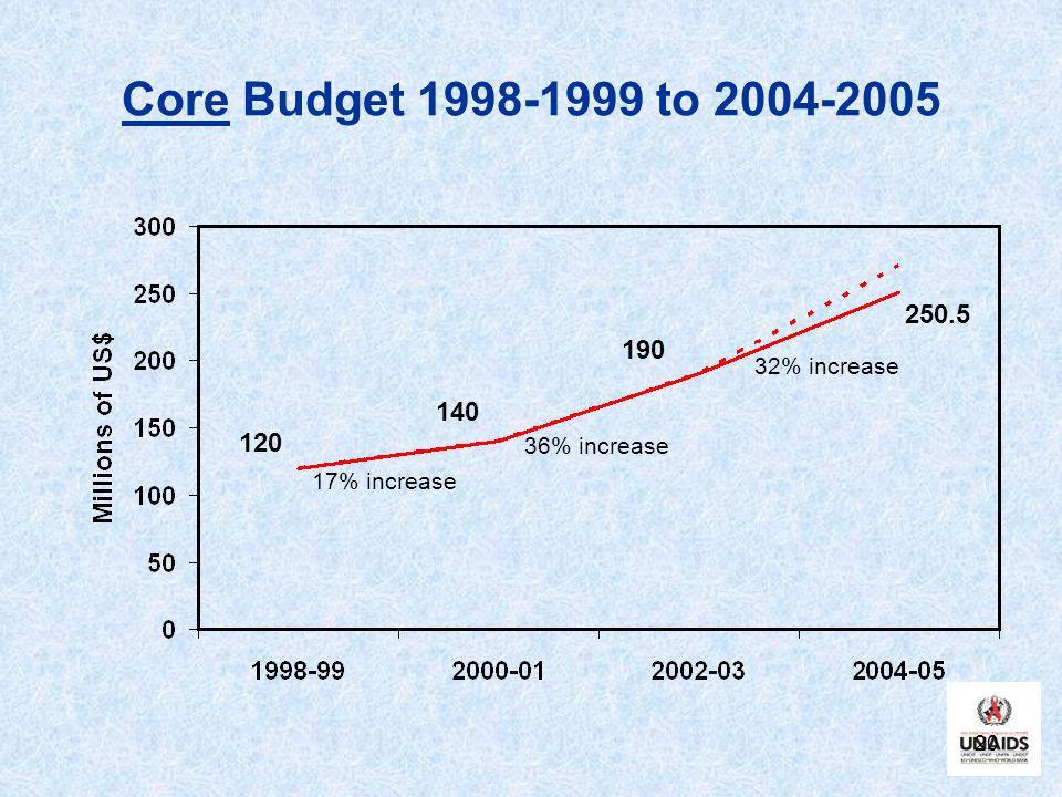 20 Core Budget 1998-1999 to 2004-2005 120 140 190 250.5 17% increase 36% increase 32% increase