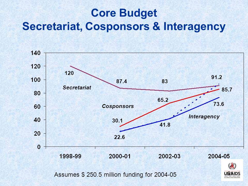 21 Core Budget Secretariat, Cosponsors & Interagency 120 87.483 30.1 91.2 Secretariat Cosponsors Interagency 22.6 85.7 73.6 65.2 41.8 Assumes $ 250.5 million funding for 2004-05