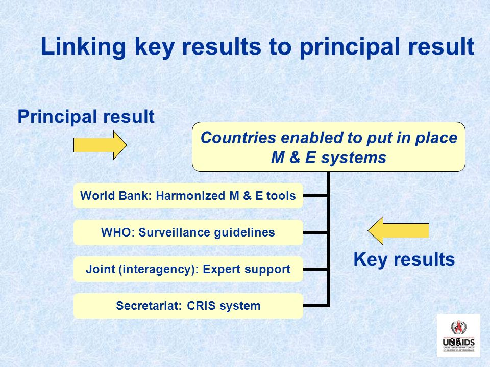 35 Linking key results to principal result Countries enabled to put in place M & E systems World Bank: Harmonized M & E tools WHO: Surveillance guidelines Joint (interagency): Expert support Secretariat: CRIS system Principal result Key results