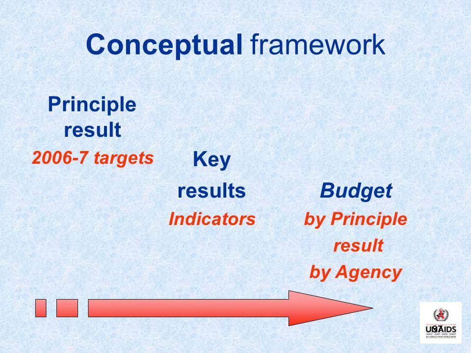 37 Conceptual framework Principle result 2006-7 targets Key resultsBudget Indicatorsby Principle result by Agency
