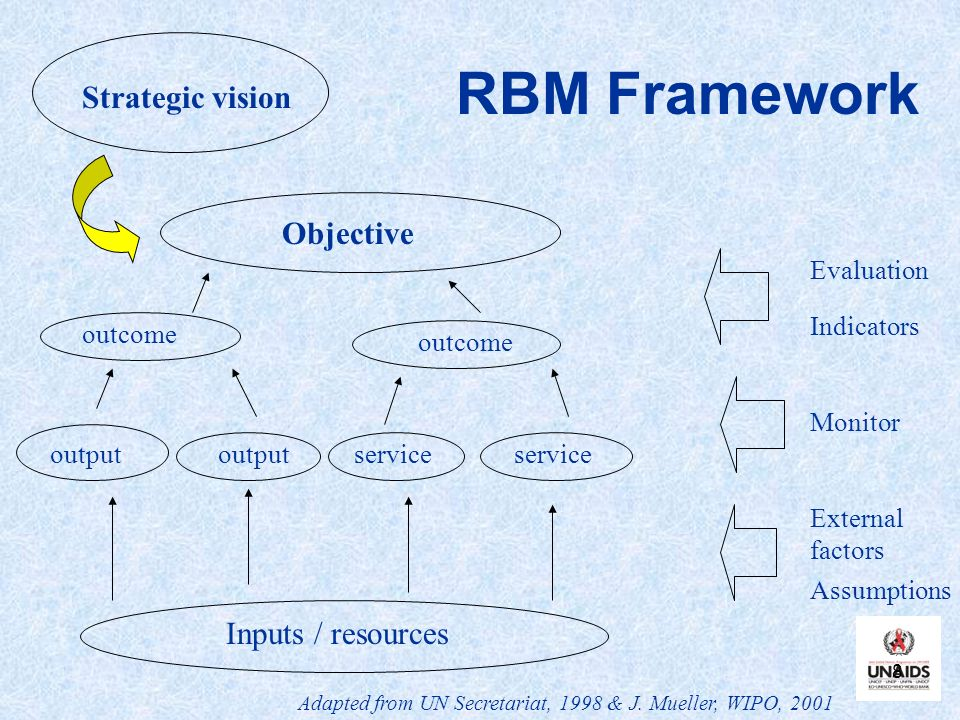 8 RBM Framework Objective Inputs / resources Assumptions External factors Monitor Evaluation Indicators outcome serviceoutput Adapted from UN Secretariat, 1998 & J.